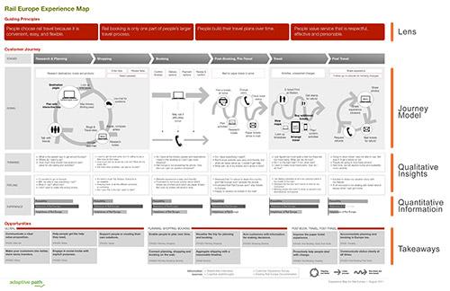 UI/UXデザインは行動のデザイン