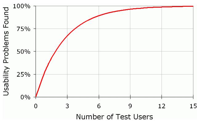 ユーザーテスト対象者数に対する発見点の割合のグラフ