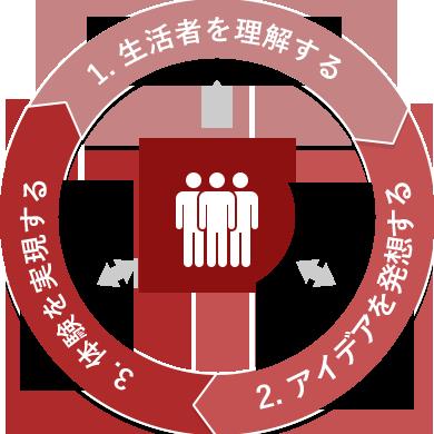 新規事業におけるUXデザインプロセス
