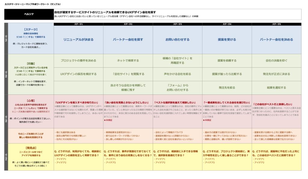 カスタマージャーニーマップ作成ワークシート