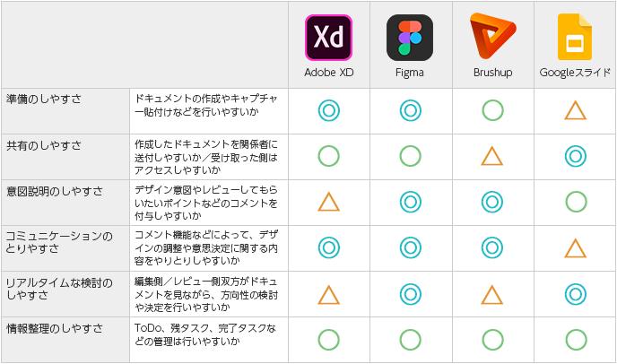 Adobe XD / Figma / Brushup / Googleスライド の比較表