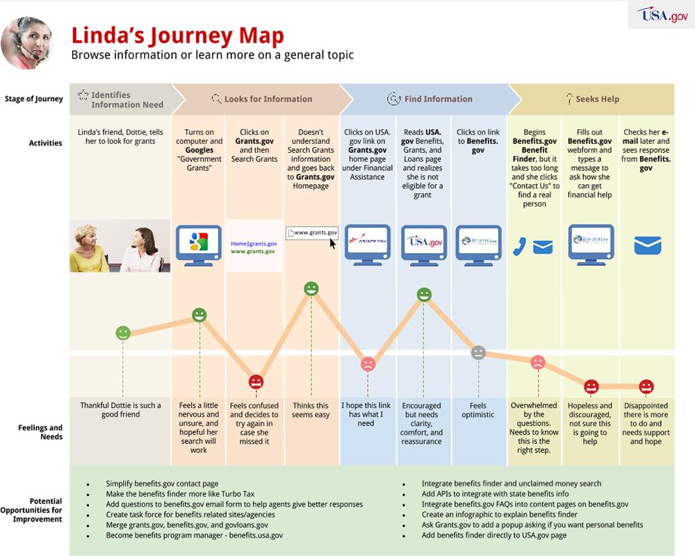 Linda's Journey Map by USA.gov