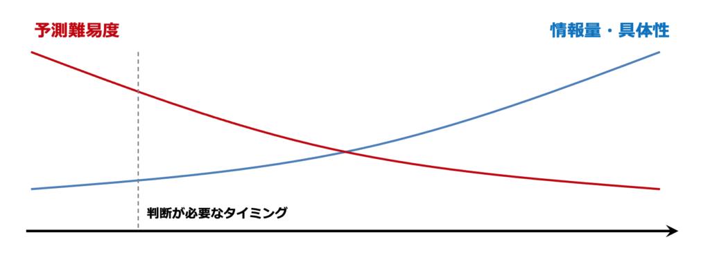 事業開発の初期ほど予測難易度が高い
